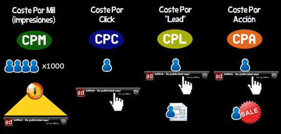 Infografía campañas marketing pago CPC, CPM, CPL Y CTR