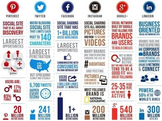 Datos de publicidad en redes sociales