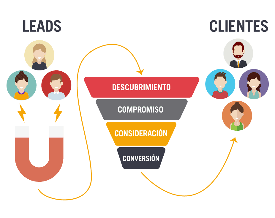 ventajas marketing automation barcelona