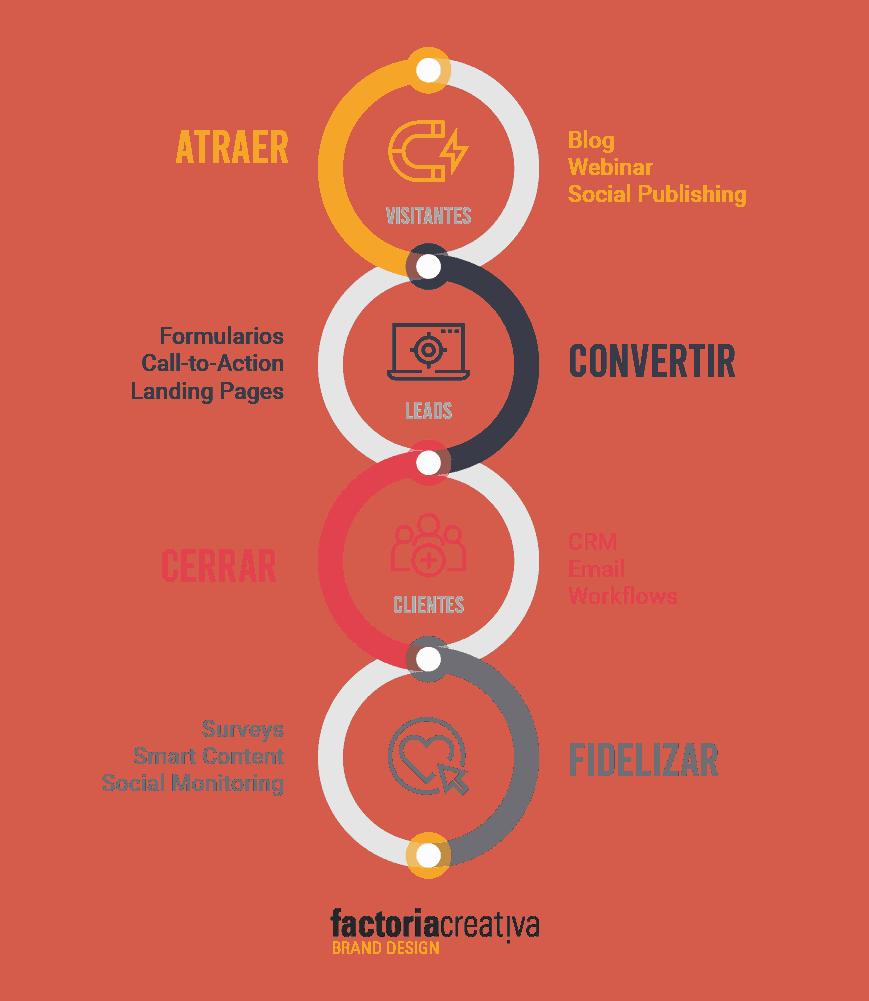 esquema de funcionamiento deMarketing Automation